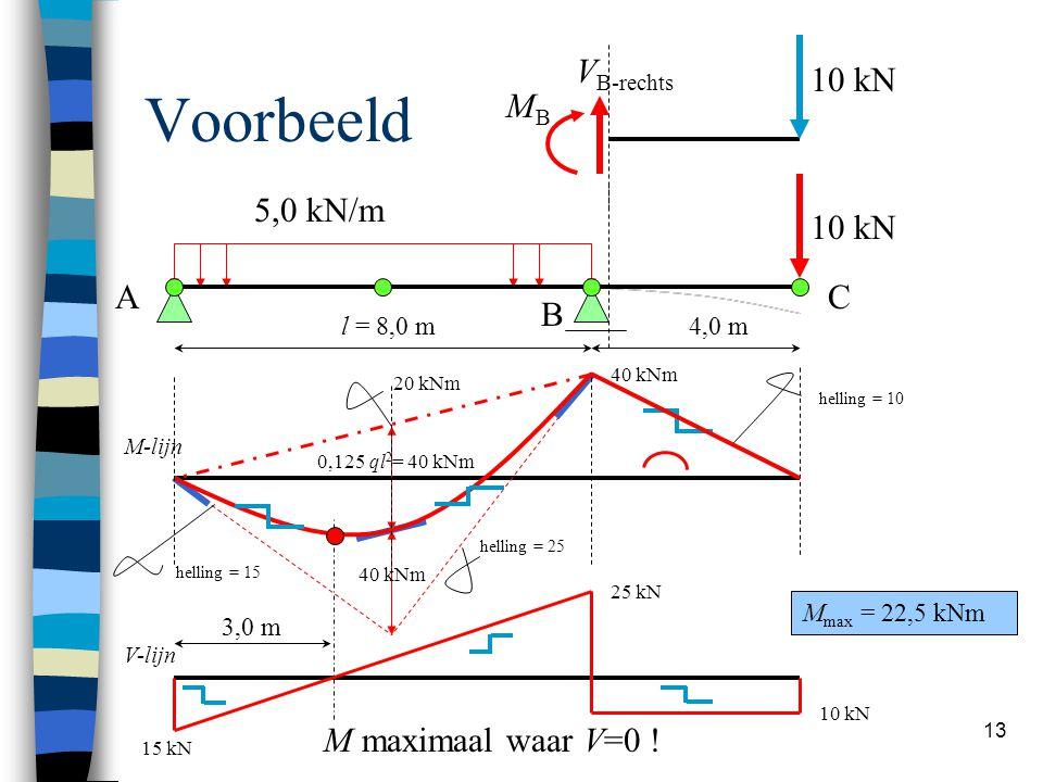 Hans Welleman 13 Voorbeeld 5,0 kN/m 4,0 ml = 8,0 m 10 kN 0,125 ql 2 = 40 kNm 40 kNm 10 kN V B-rechts MBMB A B C M-lijn helling = 15 helling = 25 helli