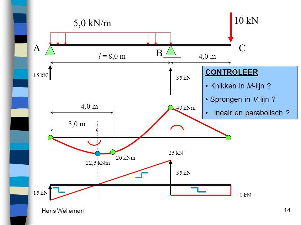 Hans Welleman 14 5,0 kN/m 4,0 ml = 8,0 m A B C 10 kN 40 kNm 20 kNm 4,0 m 3,0 m 22,5 kNm 10 kN 25 kN 15 kN 35 kN 15 kN CONTROLEER Knikken in M-lijn ? S