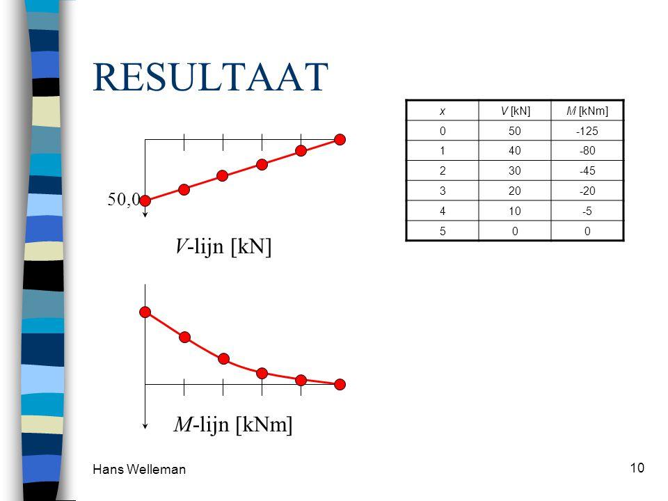 Hans Welleman 10 RESULTAAT xV [kN]M [kNm] 050-125 140-80 230-45 320-20 410-5 500 M-lijn [kNm] 50,0 V-lijn [kN]