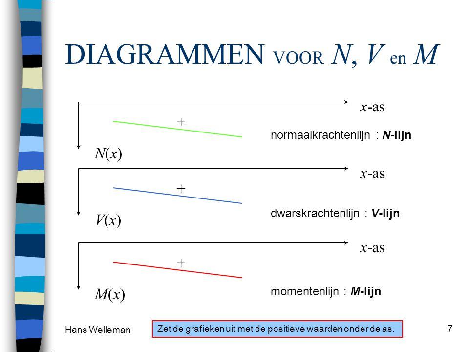Hans Welleman 7 DIAGRAMMEN VOOR N, V en M x-as N(x) N(x) + normaalkrachtenlijn : N-lijn x-as V(x) V(x) + dwarskrachtenlijn : V-lijn x-as M(x) M(x) + m