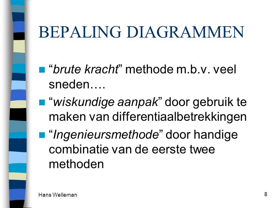 """Hans Welleman 8 BEPALING DIAGRAMMEN """"brute kracht"""" methode m.b.v. veel sneden…. """"wiskundige aanpak"""" door gebruik te maken van differentiaalbetrekkinge"""