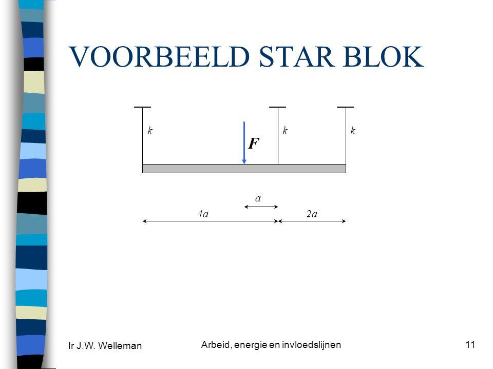 Ir J.W. Welleman Arbeid, energie en invloedslijnen11 VOORBEELD STAR BLOK kkk 4a2a F a