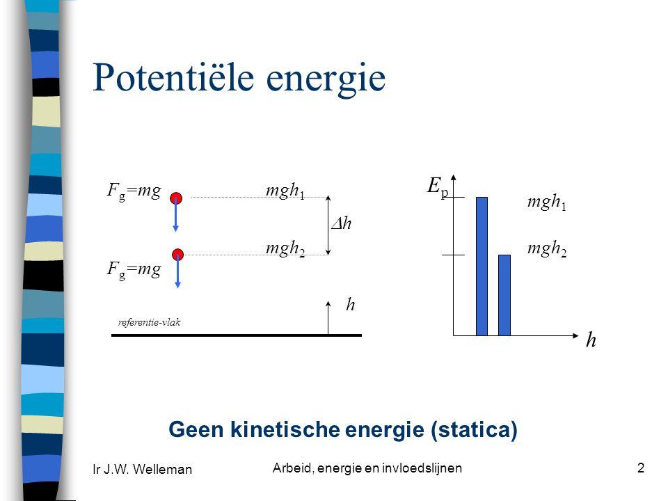 Ir J.W. Welleman Arbeid, energie en invloedslijnen13 RESULTAAT exacte oplossing