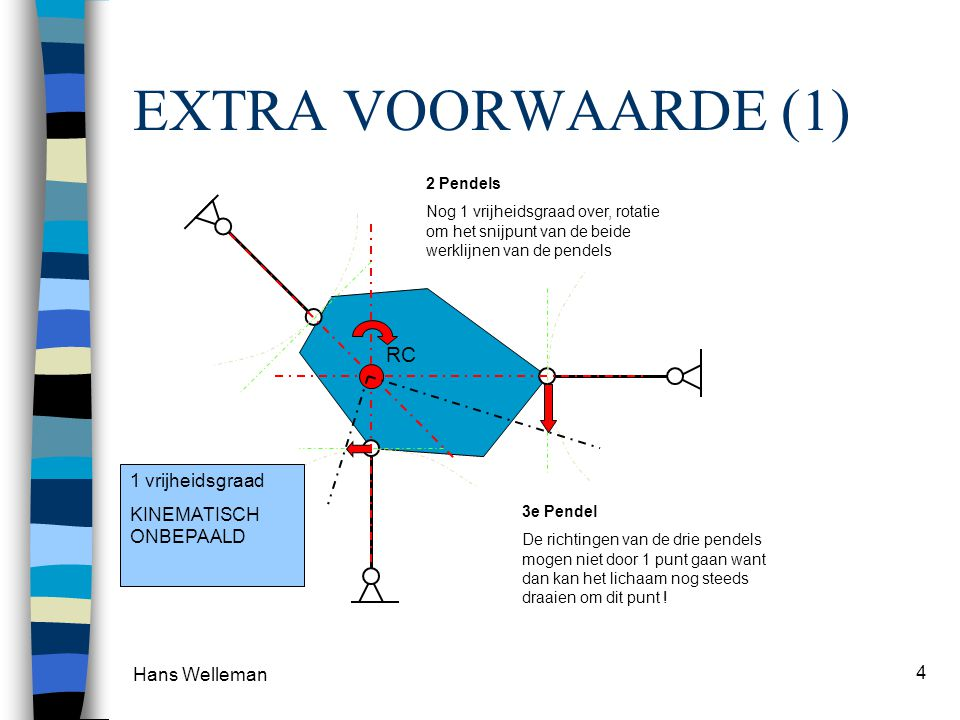 Hans Welleman 4 EXTRA VOORWAARDE (1) 2 Pendels Nog 1 vrijheidsgraad over, rotatie om het snijpunt van de beide werklijnen van de pendels RC 3e Pendel De richtingen van de drie pendels mogen niet door 1 punt gaan want dan kan het lichaam nog steeds draaien om dit punt .