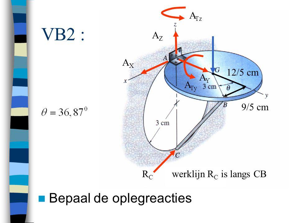 VB2 : Bepaal de oplegreacties RCRC AXAX AZAZ AYAY A Tz A Ty werklijn R C is langs CB 9/5 cm 12/5 cm
