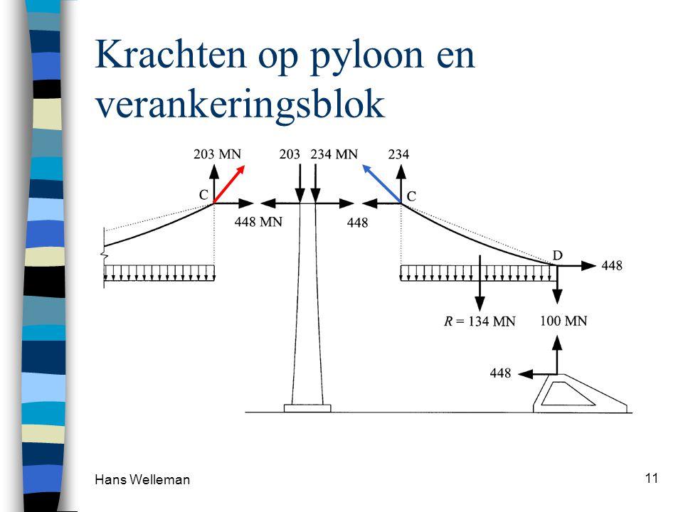 Hans Welleman 11 Krachten op pyloon en verankeringsblok
