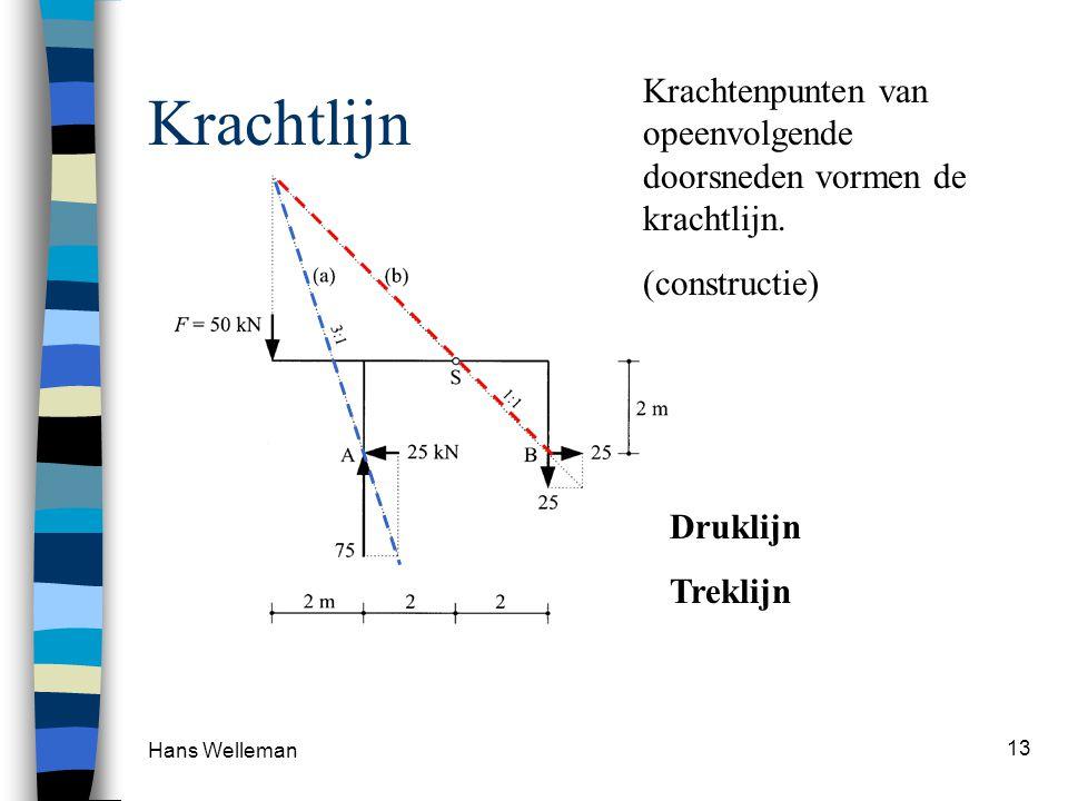 Hans Welleman 13 Krachtlijn Krachtenpunten van opeenvolgende doorsneden vormen de krachtlijn. (constructie) Druklijn Treklijn