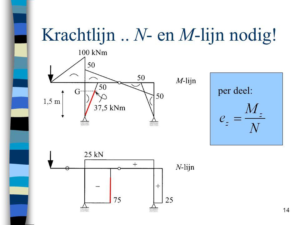 Hans Welleman 14 Krachtlijn.. N- en M-lijn nodig! per deel: 1,5 m