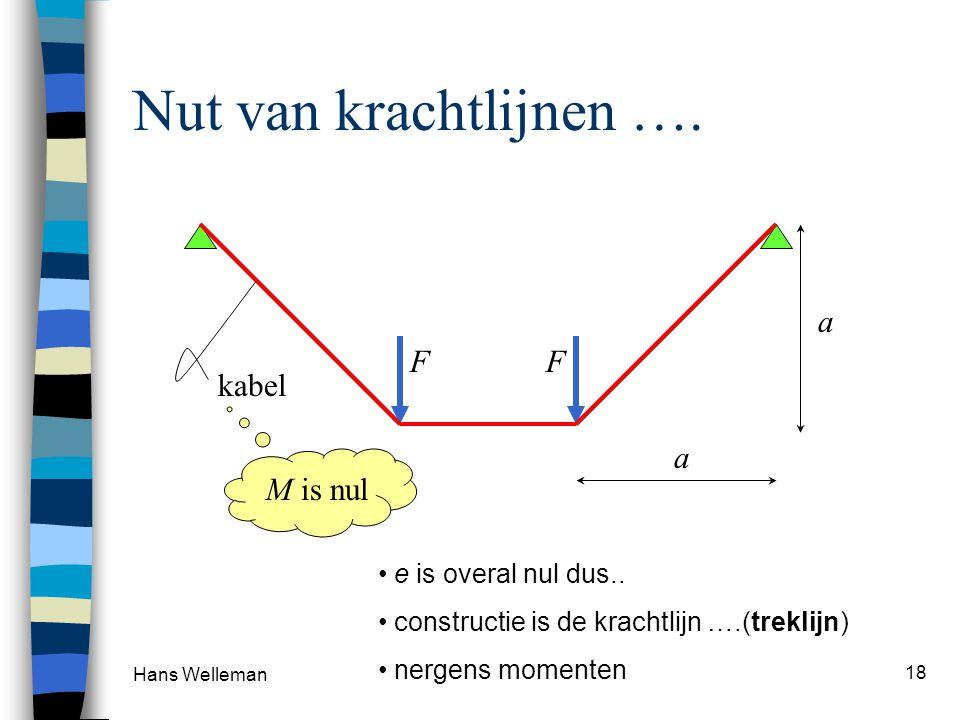 Hans Welleman 18 Nut van krachtlijnen …. F F kabel M is nul e is overal nul dus.. constructie is de krachtlijn ….(treklijn) nergens momenten a a