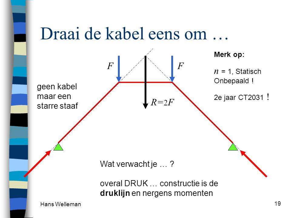 Hans Welleman 19 Draai de kabel eens om … F F Wat verwacht je … ? overal DRUK … constructie is de druklijn en nergens momenten Merk op: n = 1, Statisc