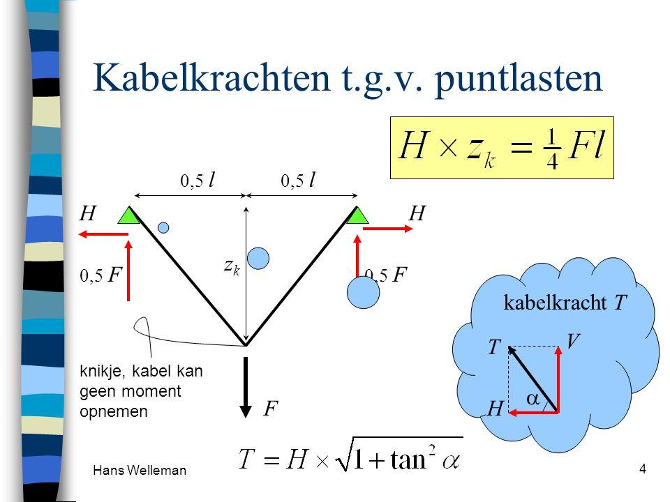 Hans Welleman 4 Kabelkrachten t.g.v.