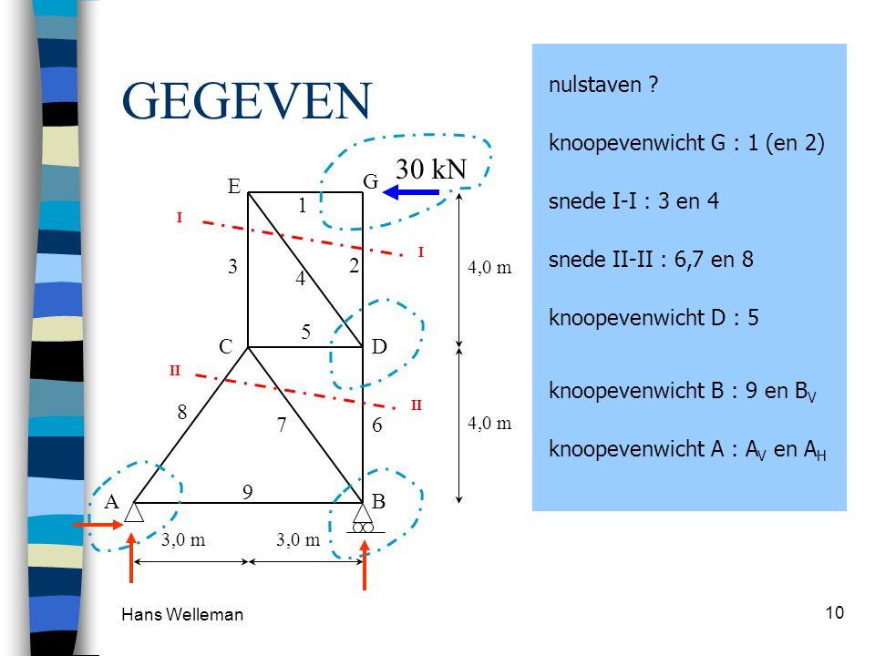 Hans Welleman 10 GEGEVEN 30 kN 4,0 m 3,0 m 1 2 3 4 5 AB CD E G 67 8 9 knoopevenwicht G : 1 (en 2) snede I-I : 3 en 4 knoopevenwicht D : 5 I I II snede