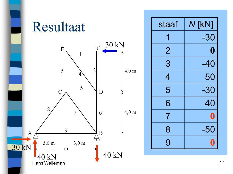Hans Welleman 14 Resultaat staafN [kN] 1-30 20 3-40 450 5-30 640 70 8-50 90 30 kN 4,0 m 3,0 m 1 2 3 4 5 AB CD E G 67 8 9 40 kN 30 kN