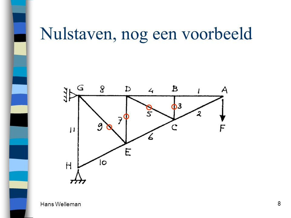 Hans Welleman 8 Nulstaven, nog een voorbeeld