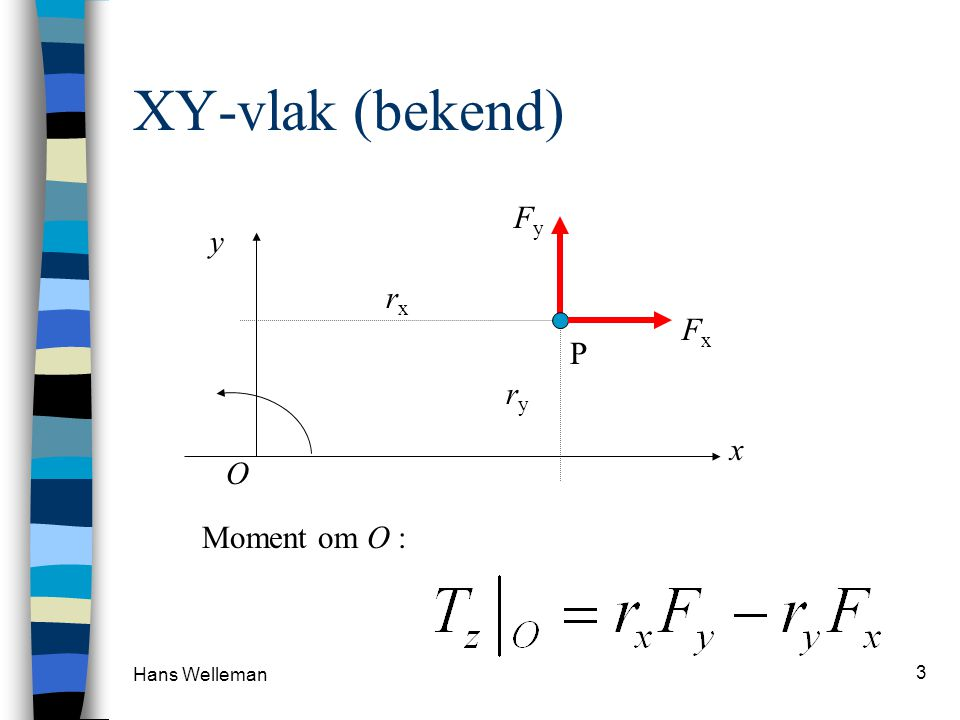 Hans Welleman 3 XY-vlak (bekend) x y FyFy P FxFx rxrx ryry Moment om O : O