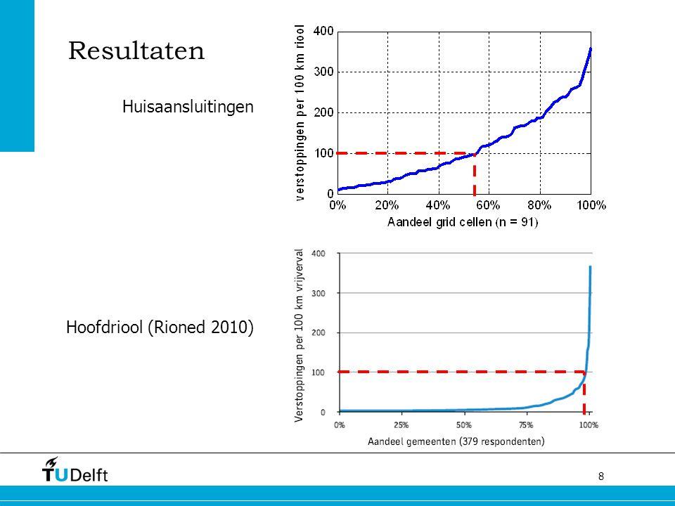 8 Resultaten Hoofdriool (Rioned 2010) Huisaansluitingen