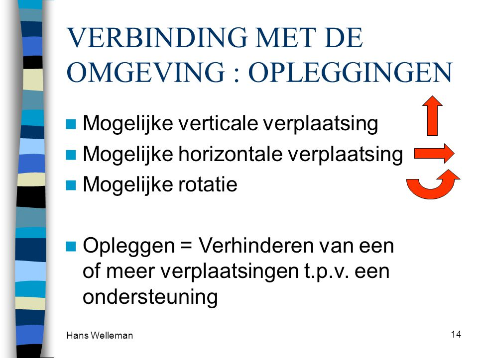 Hans Welleman 14 VERBINDING MET DE OMGEVING : OPLEGGINGEN Mogelijke verticale verplaatsing Mogelijke horizontale verplaatsing Mogelijke rotatie Oplegg