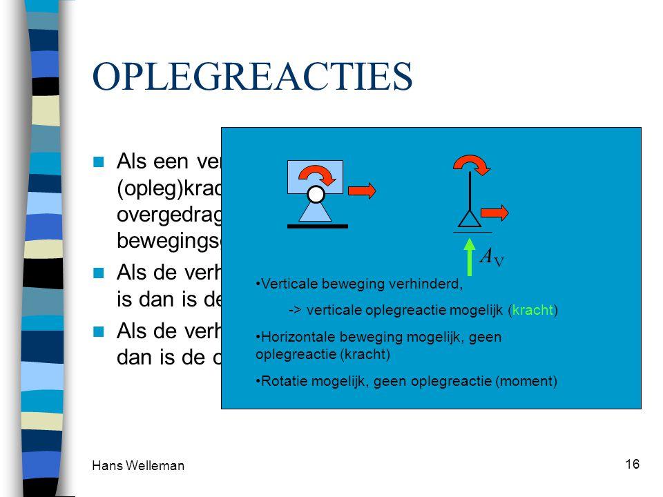 Hans Welleman 16 OPLEGREACTIES Als een verplaatsing wordt verhinderd dan kan een (opleg)kracht of ook wel oplegreactie worden overgedragen in de richt