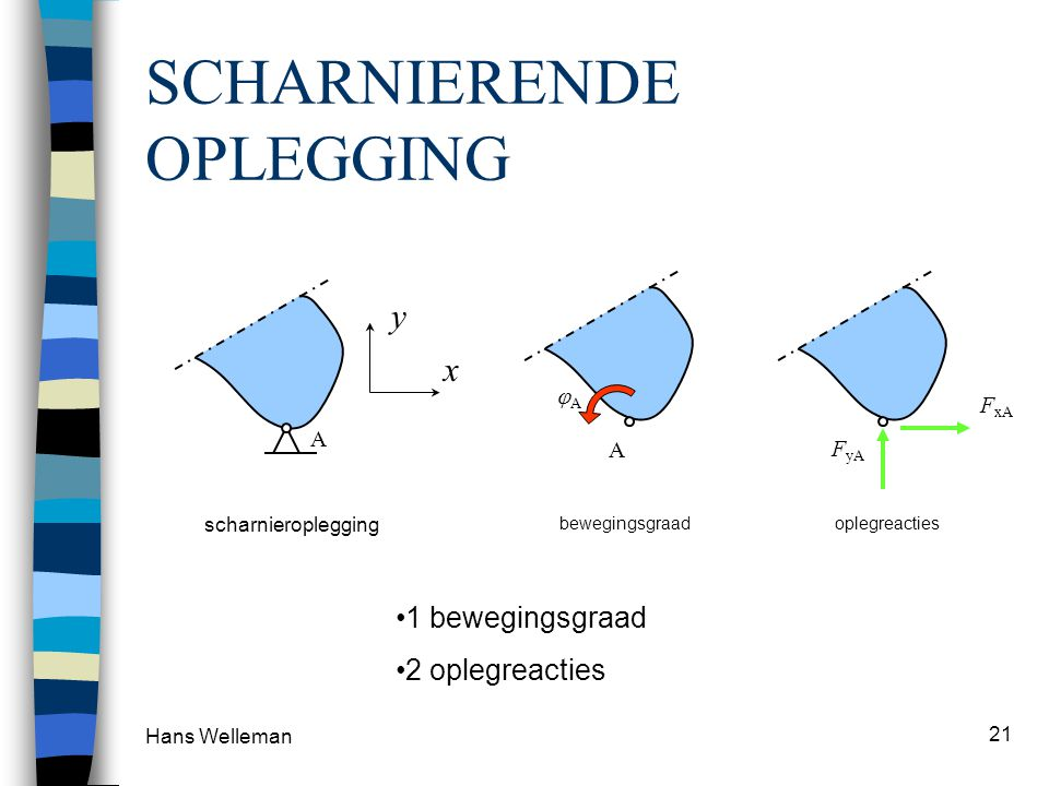 Hans Welleman 21 SCHARNIERENDE OPLEGGING x y A scharnieroplegging A AA bewegingsgraad F yA oplegreacties F xA 1 bewegingsgraad 2 oplegreacties