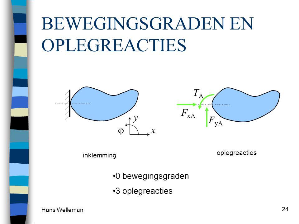 Hans Welleman 24 BEWEGINGSGRADEN EN OPLEGREACTIES oplegreacties F yA F xA TATA 0 bewegingsgraden 3 oplegreacties x y inklemming 
