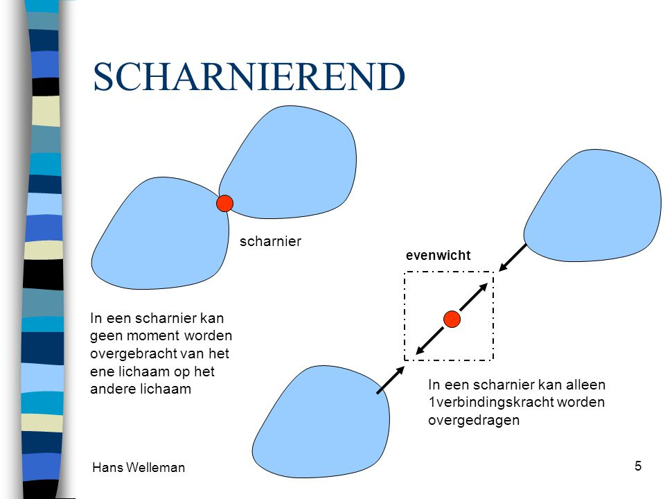 Hans Welleman 5 SCHARNIEREND scharnier In een scharnier kan geen moment worden overgebracht van het ene lichaam op het andere lichaam In een scharnier