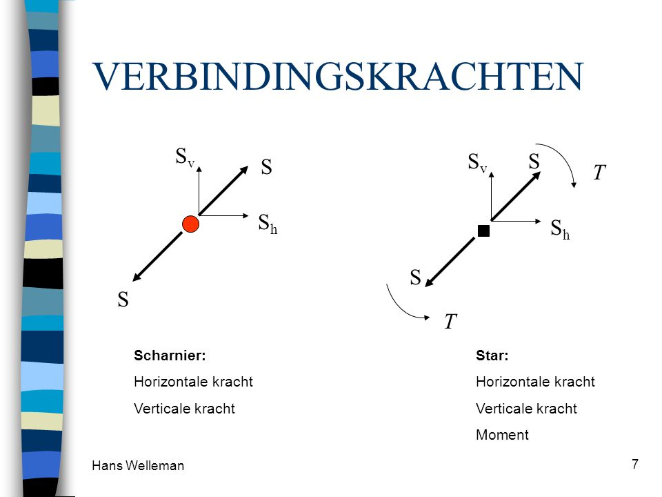 Hans Welleman 7 VERBINDINGSKRACHTEN S S ShSh SvSv Scharnier: Horizontale kracht Verticale kracht S S ShSh SvSv T T Star: Horizontale kracht Verticale