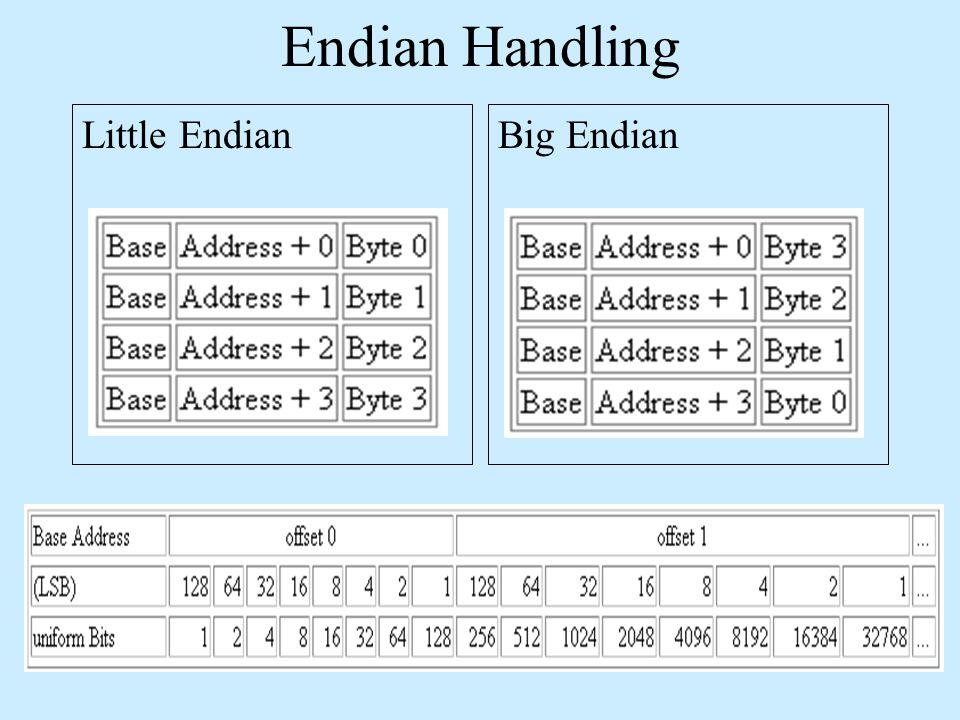 Endian Handling Little EndianBig Endian