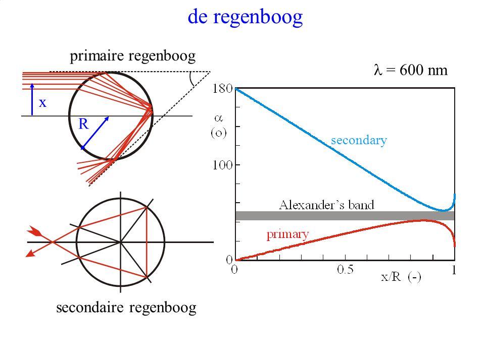 13 de regenboog primaire regenboog secondaire regenboog x R secondary = 600 nm