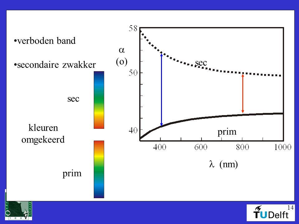 14  (o) (nm) sec prim verboden band secondaire zwakker kleuren omgekeerd prim sec