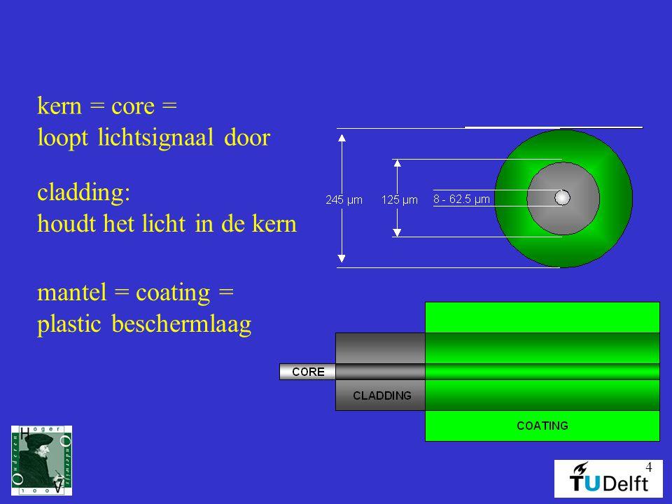 4 kern = core = loopt lichtsignaal door cladding: houdt het licht in de kern mantel = coating = plastic beschermlaag