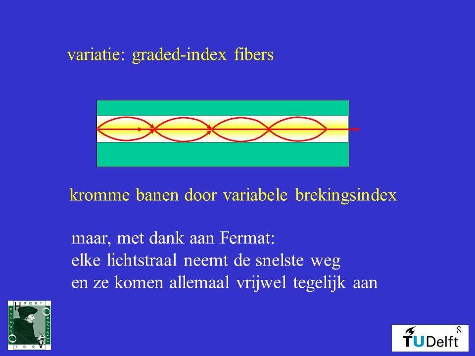 8 variatie: graded-index fibers kromme banen door variabele brekingsindex maar, met dank aan Fermat: elke lichtstraal neemt de snelste weg en ze komen allemaal vrijwel tegelijk aan