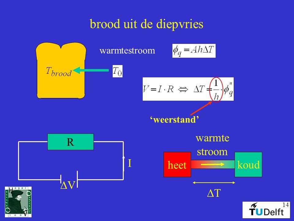14 brood uit de diepvries warmtestroom 'weerstand' R VV I heet koud TT warmte stroom