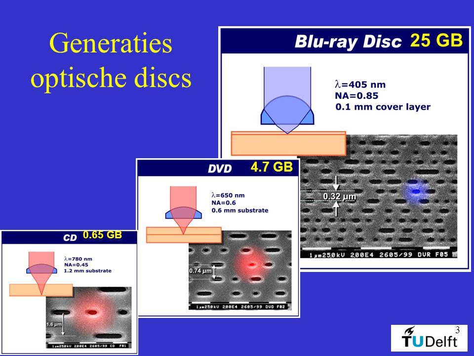 3 Generaties optische discs 25 GB 4.7 GB 0.65 GB