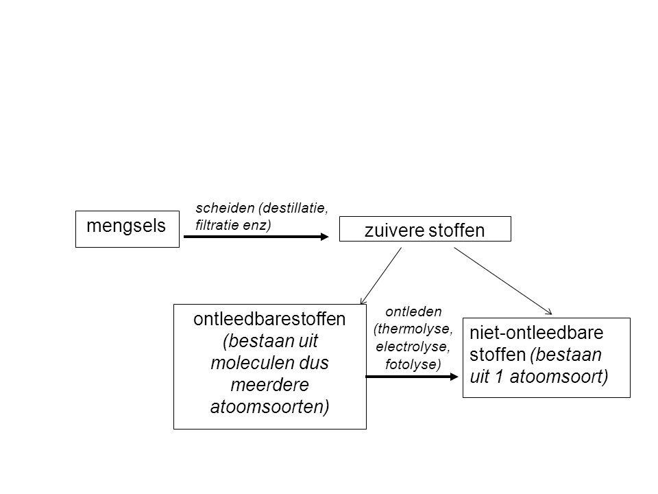 mengsels zuivere stoffen ontleedbarestoffen (bestaan uit moleculen dus meerdere atoomsoorten) scheiden (destillatie, filtratie enz) niet-ontleedbare stoffen (bestaan uit 1 atoomsoort) ontleden (thermolyse, electrolyse, fotolyse)