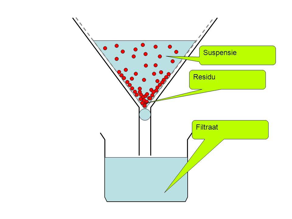 1.Suspensies scheiden Filtratie Berust op verschil in de grootte van de deeltjes. Vloeistof gaat door het filter(filtraat) / de vaste stof blijft acht