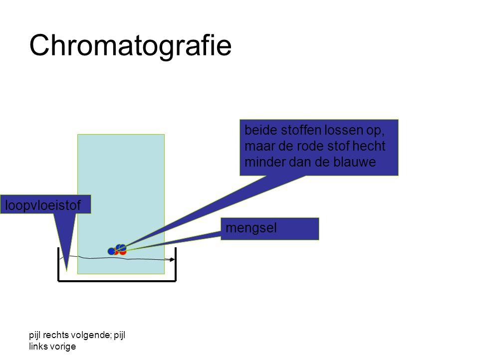 CHROMATOGRAFIE Berust op verschil in adsorptievermogen aan het chromatografie-papier en verschil in oplosbaarheid in de loopvloeistof. Deze methode is