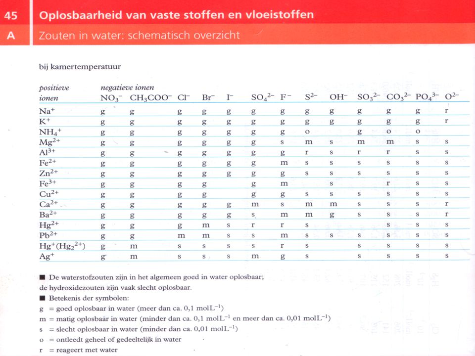 Neerslagvergelijking 1.Deeltjes inventariseren 2.Mini-tabel 45A 3.Neerslagreactie opschrijven 4.Kloppend maken 5.Check: deeltjes + lading