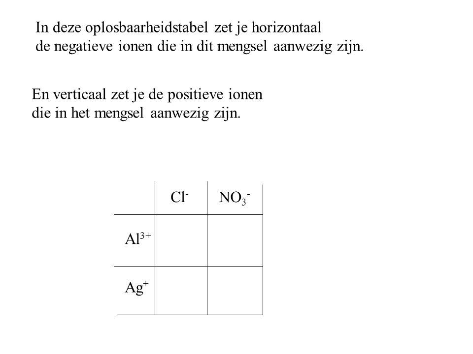 In deze oplosbaarheidstabel zet je horizontaal de negatieve ionen die in dit mengsel aanwezig zijn. En verticaal zet je de positieve ionen die in het