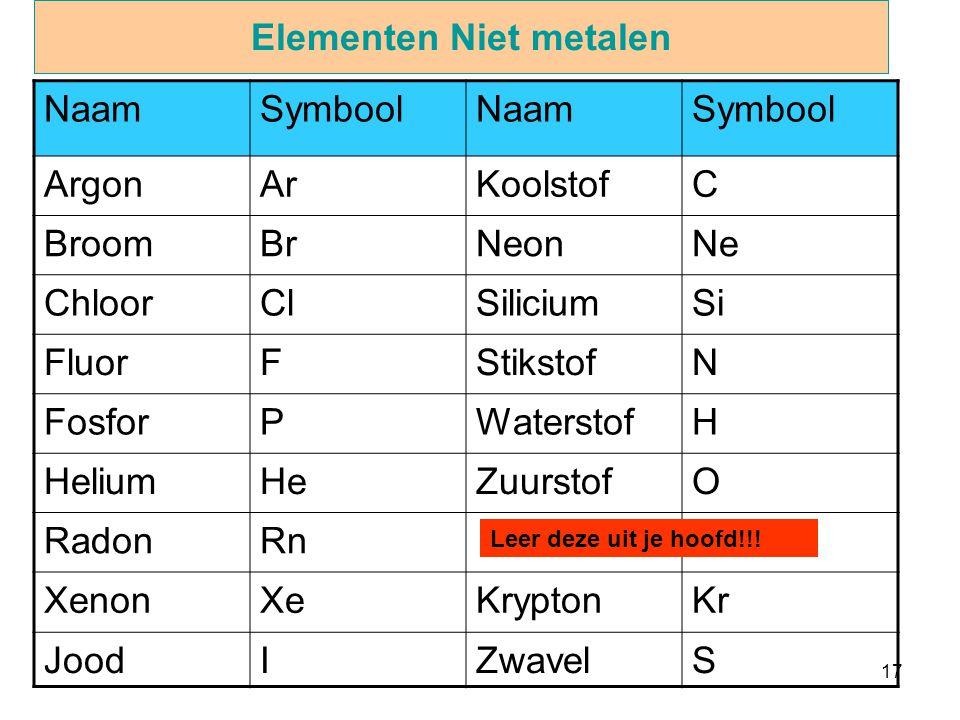 17 Elementen Niet metalen NaamSymboolNaamSymbool ArgonArKoolstofC BroomBrNeonNe ChloorClSiliciumSi FluorFStikstofN FosforPWaterstofH HeliumHeZuurstofO