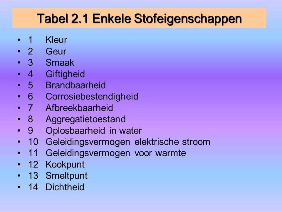 Tabel 2.1 Enkele Stofeigenschappen 1Kleur 2Geur 3Smaak 4Giftigheid 5Brandbaarheid 6Corrosiebestendigheid 7Afbreekbaarheid 8Aggregatietoestand 9Oplosba