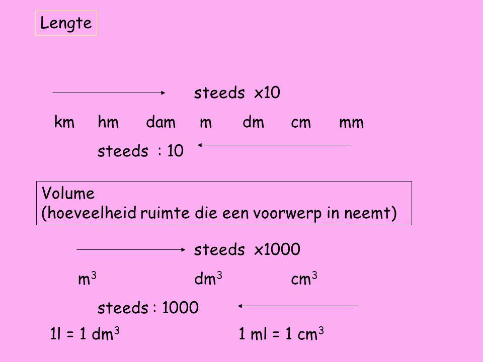 steeds x10 kmhmdam mdmcmmm steeds : 10 Lengte Volume (hoeveelheid ruimte die een voorwerp in neemt) steeds x1000 m 3 dm 3 cm 3 steeds : 1000 1l = 1 dm