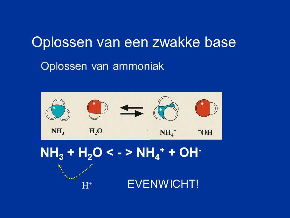 NH 3 + H 2 O NH 4 + + OH - Oplossen van een zwakke base Oplossen van ammoniak H+H+ EVENWICHT!