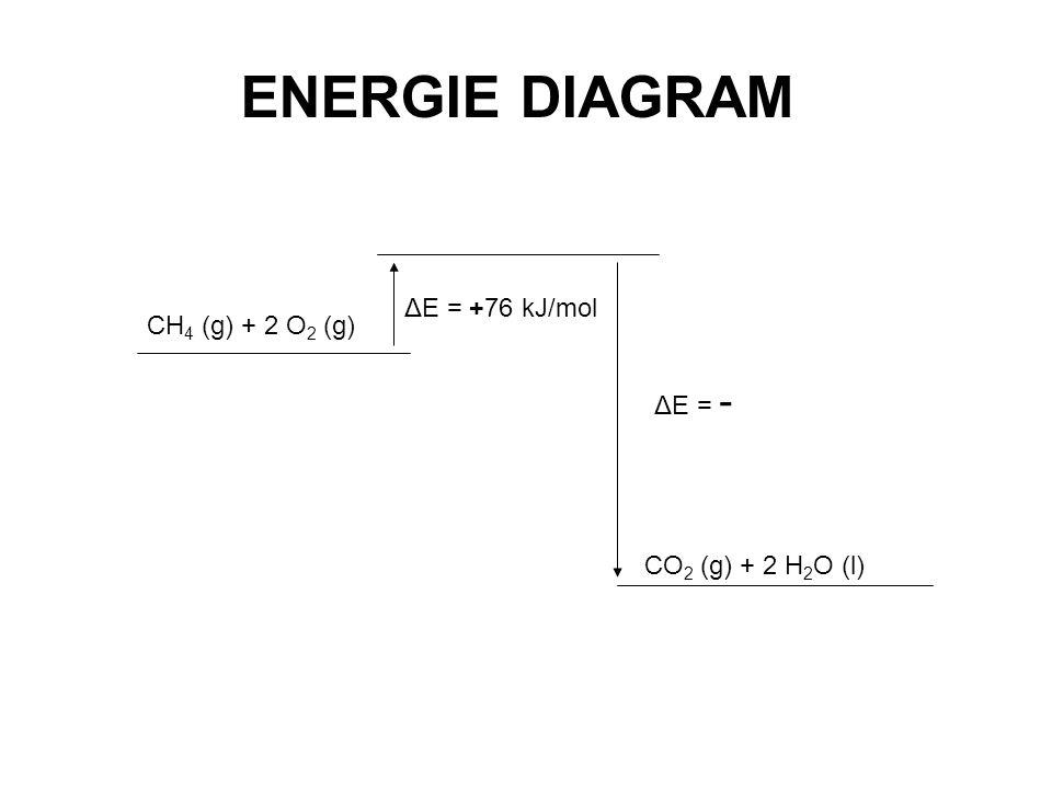 CH 4 (g) + 2 O 2 (g) CO 2 (g) + 2 H 2 O (l) ΔE = +76 kJ/mol ΔE = - ENERGIE DIAGRAM