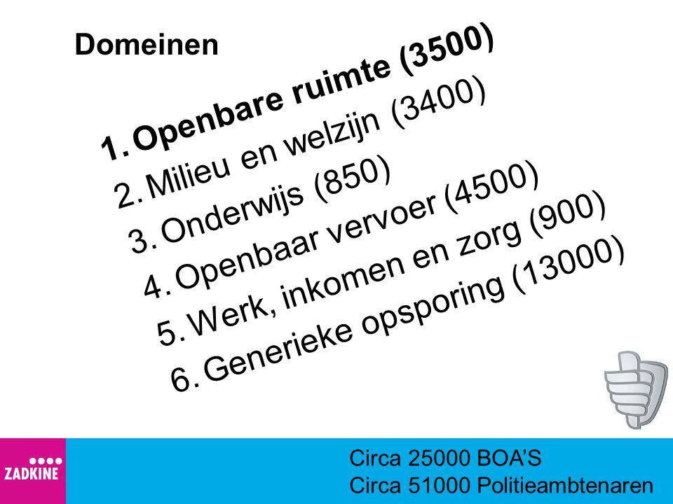 Domeinen 1.Openbare ruimte (3500) 2.Milieu en welzijn (3400) 3.Onderwijs (850) 4.Openbaar vervoer (4500) 5.Werk, inkomen en zorg (900) 6.Generieke ops