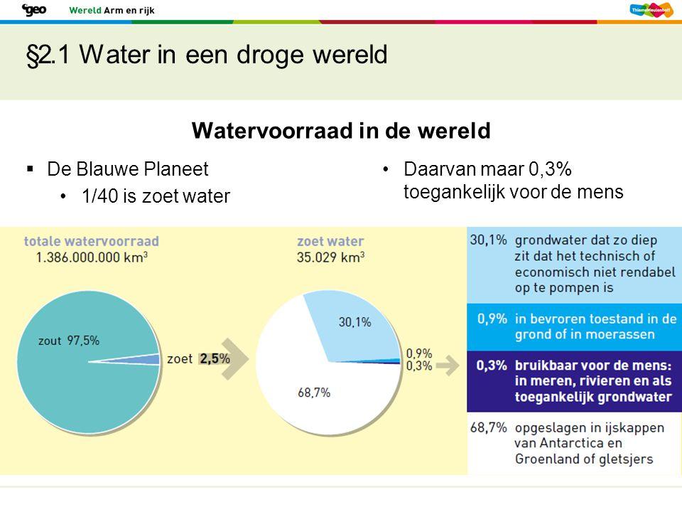 §2.1 Water in een droge wereld Watervoorraad in de wereld  De Blauwe Planeet 1/40 is zoet water Daarvan maar 0,3% toegankelijk voor de mens