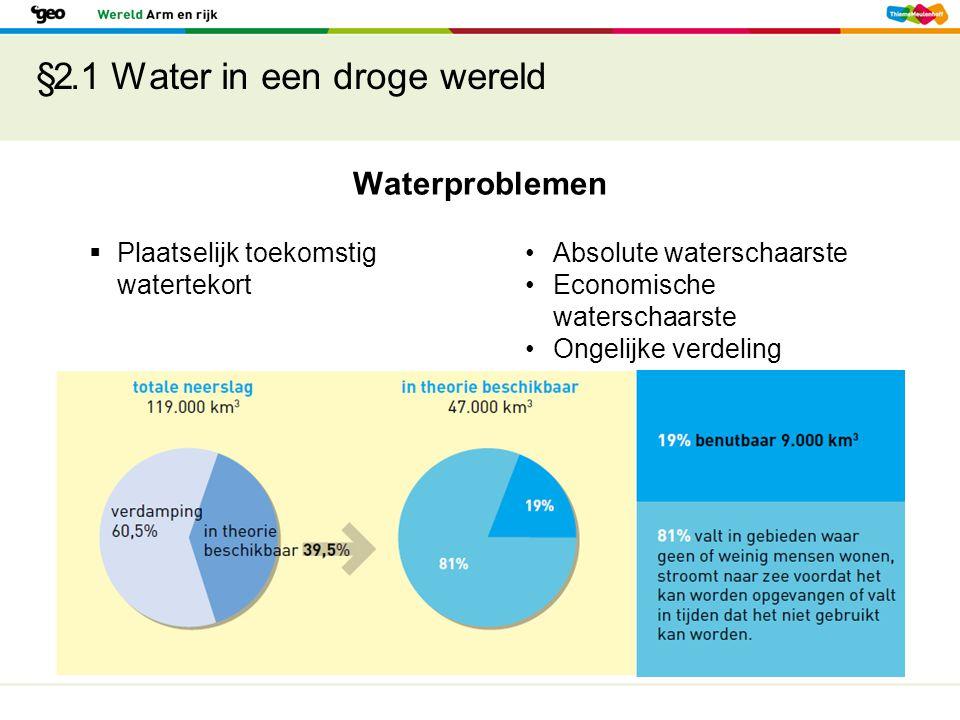 §2.1 Water in een droge wereld Enkele oorzaken van waterproblemen Toenemende verstedelijking Meer intensieve landbouw Bevolkingsgroei