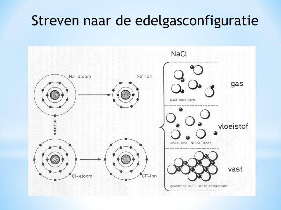 Enkelvoudige negatieve ionen en hun namen: Enkelvoudige negatieve ionen krijgen een andere naam.