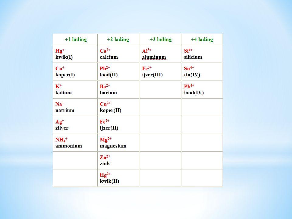 Zo nu nog de samengestelde ionen.Er is maar een positief samengesteld ion, het ammonium-ion.