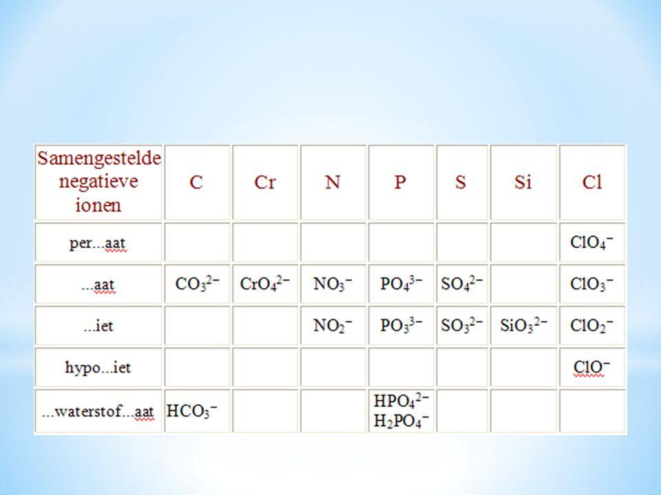 Zouten bestaan uit negatieve en positieve ionen De positieve ionen staan altijd voorop.