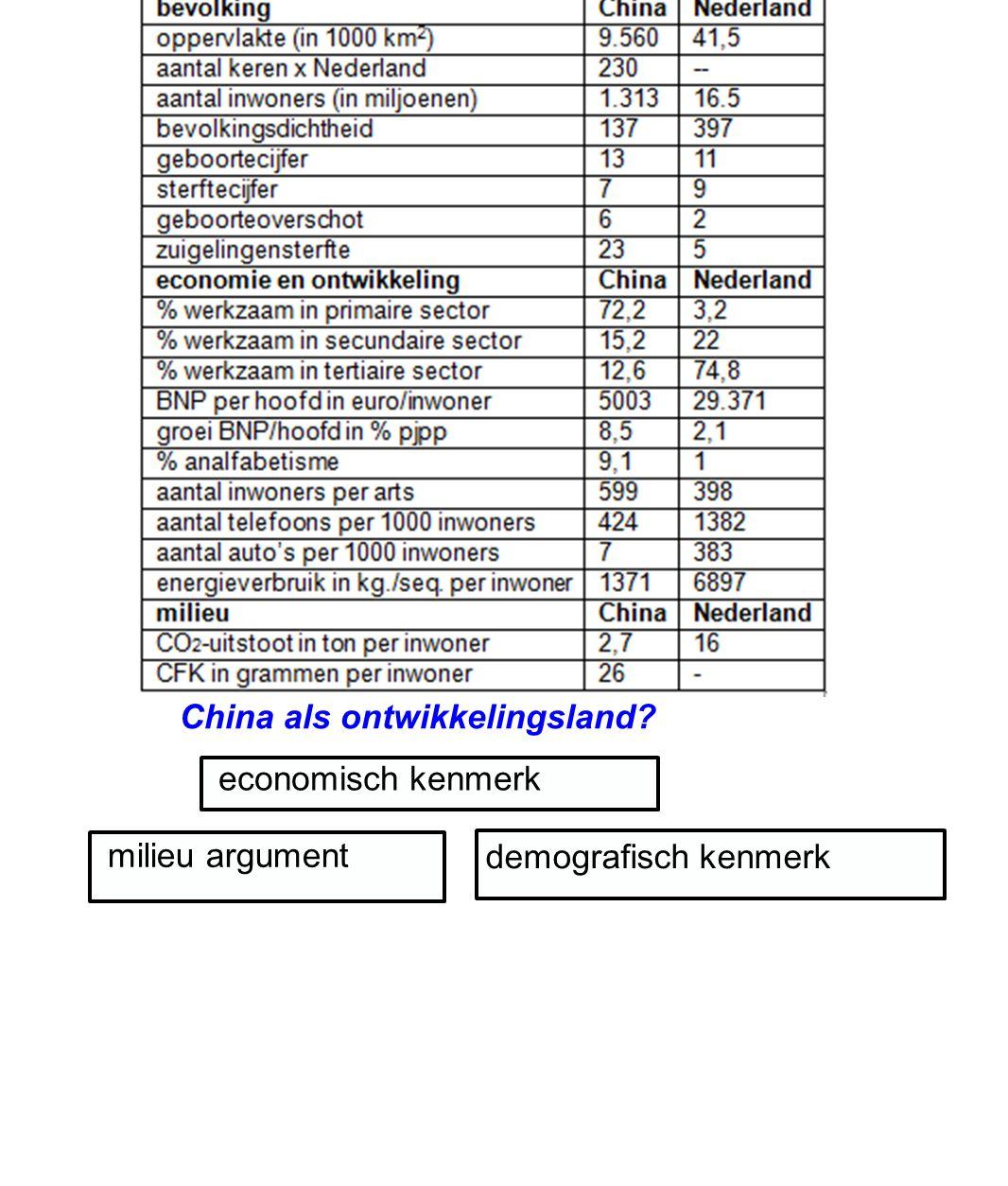 Paragraaf 1 blz 128 De reus ontwaakt... China, economische groei ten koste van alles?